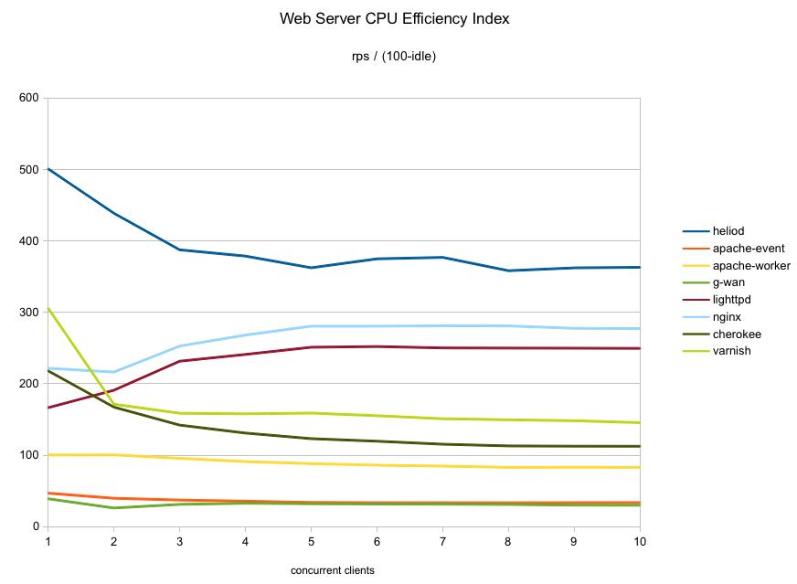 Web Server Efficiency   stdout