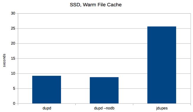 ssd-warm-cache