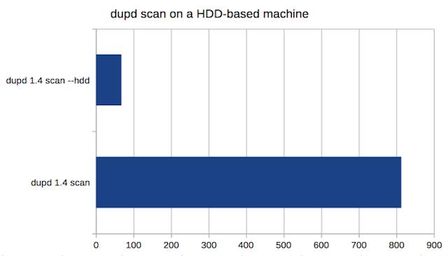 dupd_14_scan